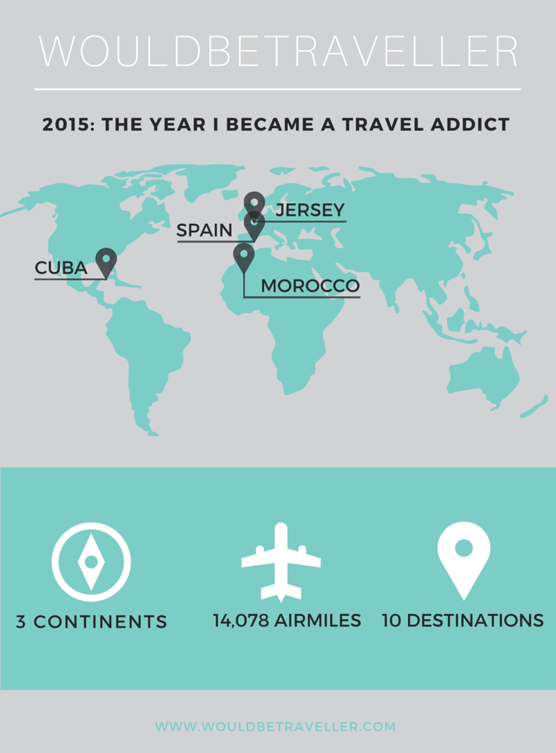 My 2015 travel infographic